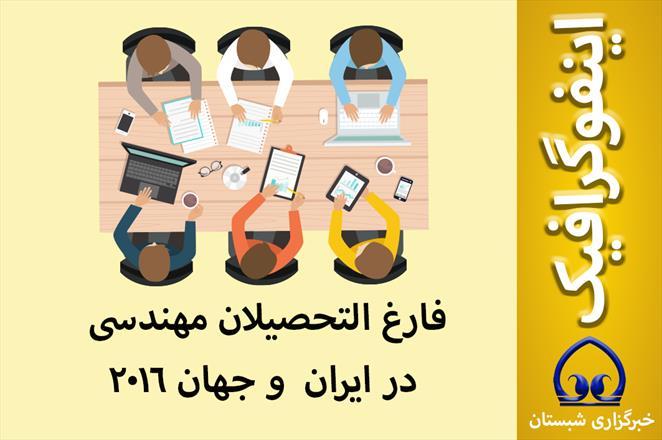 اینفوگرافیک / فارغ التحصیلان مهندسی در ایران  و جهان ۲۰۱۶