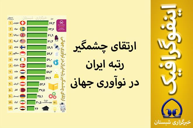 اینفوگرافیک / ارتقای چشمگیر رتبه ایران در نوآوری جهانی