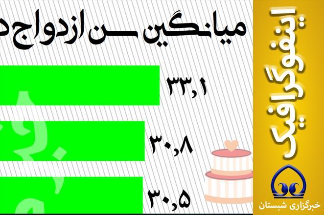 اینفوگرافیک / میانگین سن ازدواج در ایران و جهان