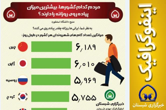 اینفوگرافیک / مردم کدام کشورها، بیشترین میزان  پیاده روی  روزانه  را دارند؟