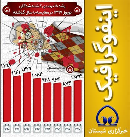 رشد ۱۸ درصدی کشته شدگان نوروز ۱۳۹۷ در مقایسه با سال گذشته