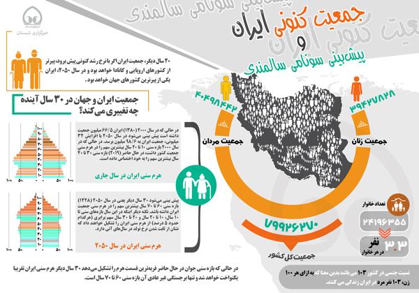 اینفوگرافی/ جمعیت کنونی ایران  و  پیشبینی سونامی سالمندی