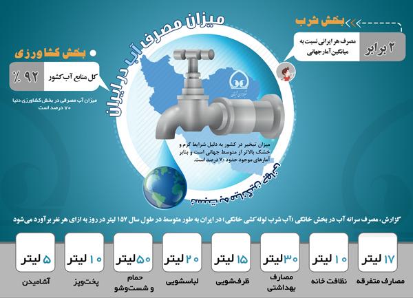 اینفوگرافی/ میزان مصرف آب در ایران