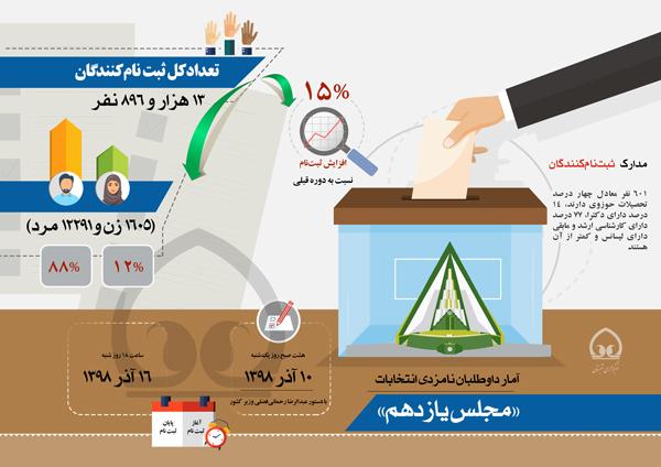 اینفوگرافی | آمار داوطلبان نامزدی انتخابات  «مجلس یازدهم»