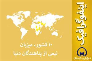 اینفوگرافیک / ۱۰ کشور، میزبان نیمی از پناهندگان دنیا