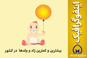 اینفوگرافیک / بیشترین و کمترین زاد و ولدها  در کشور