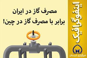 اینفوگرافیک / مصرف گاز در ایران  برابر با مصرف گاز در چین!