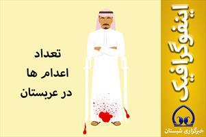 اینفوگرافیک / تعداد اعدام ها در عربستان