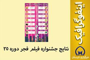 اینفوگرافیک / بهترین های جشنواره فیلم فجر