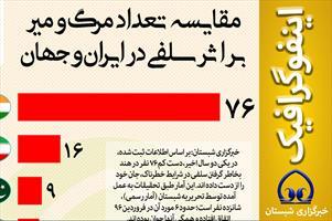 اینفوگرافیک / مقایسه تعداد مرگ و میر بر اثر سلفی در ایران و جهان