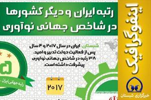 اینفوگرافیک/  رتبه ایران  و دیگر کشورها در شاخص  جهانی  نوآوری