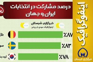 اینفوگرافیک/درصد مشارکت در انتخابات ایران و جهان