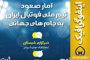 اینفوگرافیک/  آمار صعود  تیم ملی فوتبال ایران به جام های جهانی