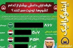 اینفوگرافیک/  طرفداران داعش  بیشتر از کدام کشورها، توئیت می کنند؟