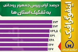 اینفوگرافیک/  درصد  آرای  رییس جمهور روحانی  به تفکیک استان ها