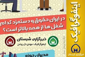 اینفوگرافیک / در ایران، حقوق و دستمزد کدام شغل ها از همه بالاتر است؟