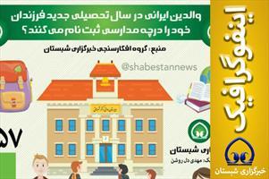 اینفوگرافیک /  والدین ایرانی در سال تحصیلی جدید فرزندان خود را  در چه مدارسی  ثبت نام می کنند؟