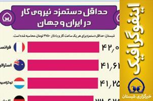 اینفوگرافیک / حداقل دستمزد نیروی کار در ایران و جهان
