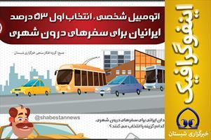 اینفوگرافیک / اتومبیل شخصی ، انتخاب اول ۵۳ درصد ایرانیان برای سفرهای درون شهری