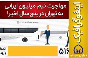 #اینفوگرافیک  📊 مهاجرت  نیم  میلیون ایرانی به تهران در پنج سال اخیر!