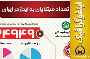 اینفوگرافیک  📊 تعداد مبتلایان به ایدز در ایران