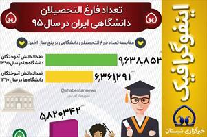 #اینفوگرافیک  📊 تعداد فارغ التحصیلان دانشگاهی ایران در سال ۹۵