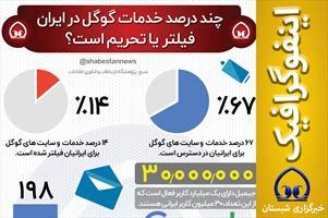 #اینفوگرافیک  📊 چند درصد خدمات گوگل در ایران فیلتر یا تحریم است؟