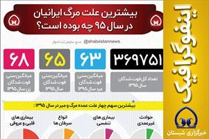 #اینفوگرافیک  📊 بیشترین علت مرگ ایرانیان  در سال ۹۵ چه بوده است؟