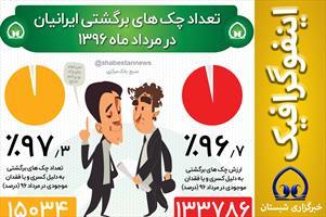 #اینفوگرافیک  📊 تعداد چک های برگشتی ایرانیان در مرداد ماه ۱۳۹۶