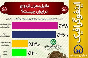 #اینفوگرافیک  📊دلایل بحران ازدواج در ایران چیست؟
