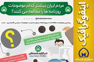 #اینفوگرافیک  📊 مردم ایران بیشتر کدام موضوعات روزنامه ها را مطالعه می کنند؟