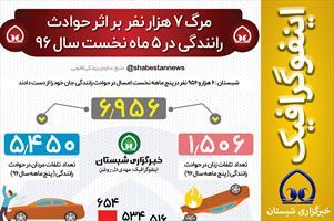 #اینفوگرافیک  📊 مرگ ۷ هزار نفر بر اثر حوادث رانندگی در ۵ ماه نخست سال ۹۶