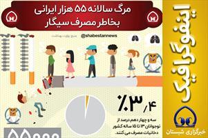 #اینفوگرافیک  📊 مرگ سالانه ۵۵ هزار ایرانی بخاطر مصرف سیگار