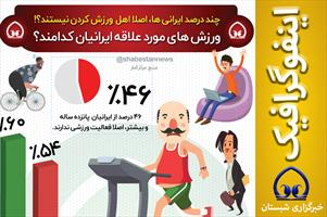 #اینفوگرافیک  📊 چند درصد ایرانی ها، اصلا اهل  ورزش کردن نیستند؟!