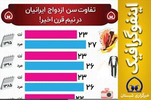 #اینفوگرافیک  📊 تفاوت سن  ازدواج  ایرانیان در نیم قرن اخیر!