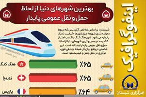 #اینفوگرافیک  📊 بهترین شهرهای دنیا از لحاظ  حمل و نقل عمومی پایدار