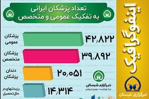 تعداد پزشکان ایرانی به تفکیک عمومی و متخصص