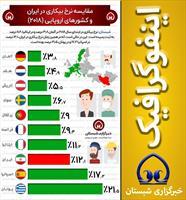 مقايسه نرخ بيكاري در ايران و اروپا (۲۰۱۸)