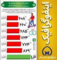 نصف شدن تعداد ازدواج ها در ایران از سال ۱۳۹۰ تا ۱۳۹۶