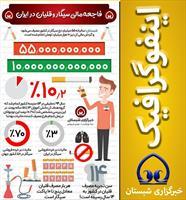 فاجعه مالی سیگار و قلیان در ایران
