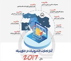 اینفوگرافی/ آمار تجارت الکترونیک در خاورمیانه