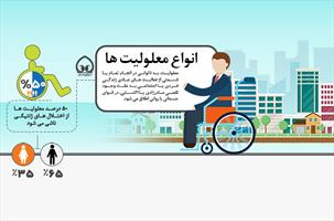 اینفوگرافی/ انواع معلولیت