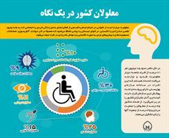 اینفوگرافی/ معلولان کشور در یک نگاه