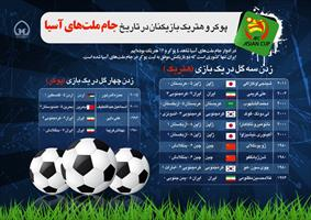 اینفوگرافی/ پوکر و هتریک بازیکنان در تاریخ جام ملتهای آسیا