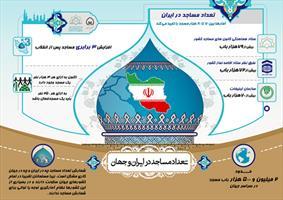 اینفوگرافی  تعداد مساجد در ایران و جهان
