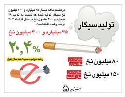 اینفوگرافی| تولید سیگار